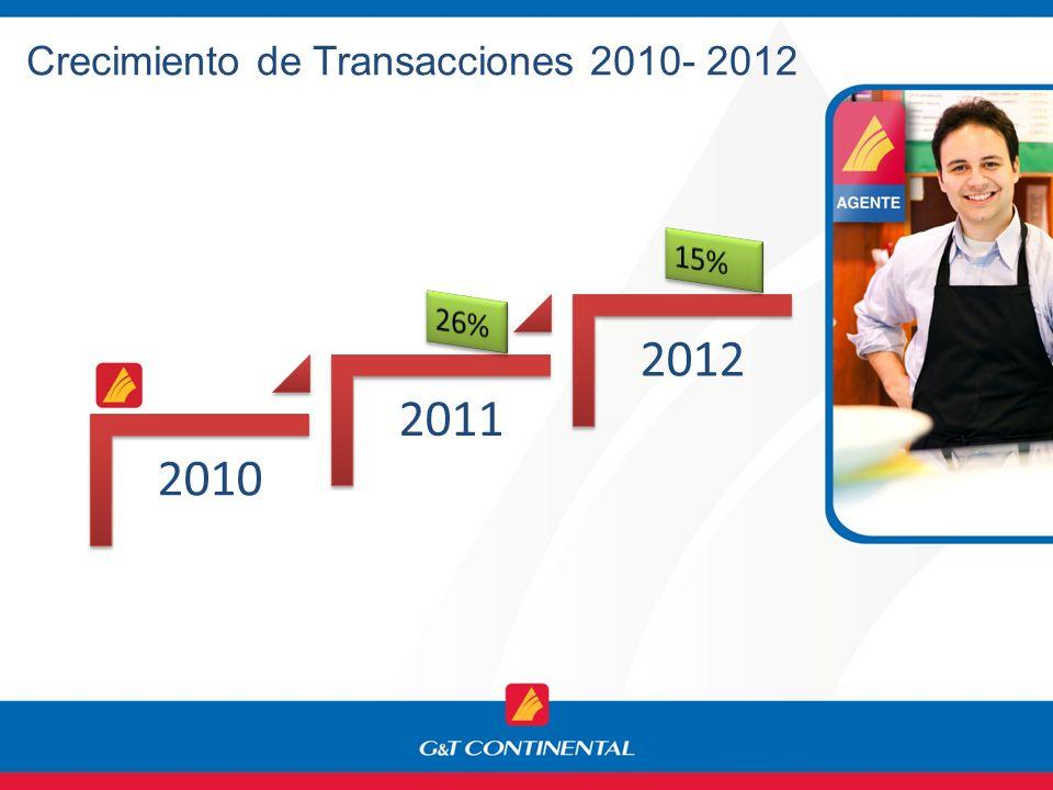Crecimiento de Transacciones 2010- 2012 2010 2011 2012