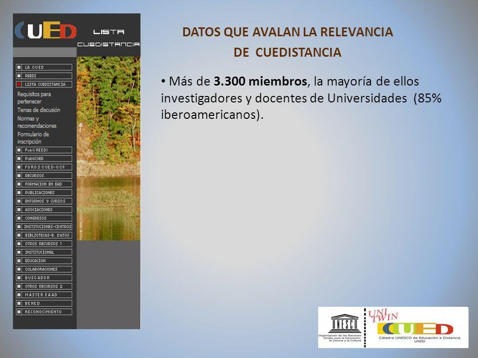 DATOS QUE AVALAN LA RELEVANCIA DE CUEDISTANCIA Más de 3.300 miembros, la mayoría de ellos investigadores y docentes de Universidades (85% iberoamerica