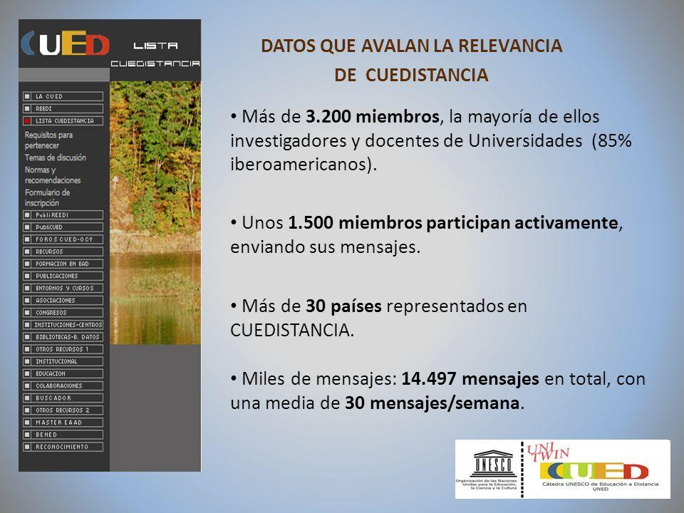 DATOS QUE AVALAN LA RELEVANCIA DE CUEDISTANCIA Más de 3.200 miembros, la mayoría de ellos investigadores y docentes de Universidades (85% iberoamerica