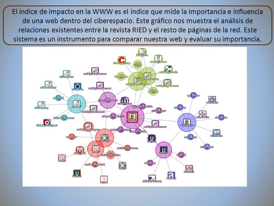 El índice de impacto en la WWW es el índice que mide la importancia e influencia de una web dentro del ciberespacio. Este gráfico nos muestra el análi