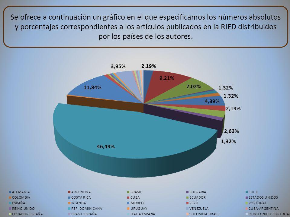 Se ofrece a continuación un gráfico en el que especificamos los números absolutos y porcentajes correspondientes a los artículos publicados en la RIED