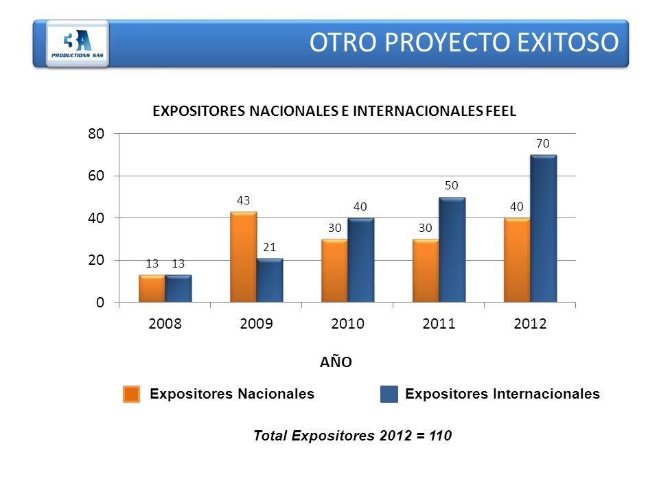 OTRO PROYECTO EXITOSO AÑO EXPOSITORES NACIONALES E INTERNACIONALES FEEL Expositores Nacionales Expositores Internacionales Total Expositores 2012 = 11