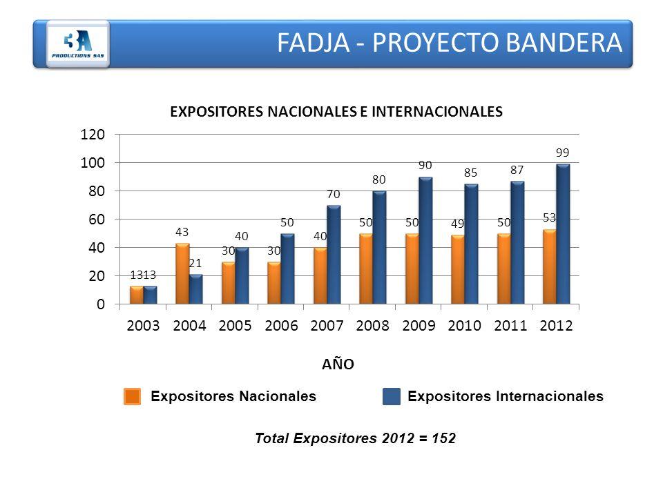 FADJA - PROYECTO BANDERA AÑO EXPOSITORES NACIONALES E INTERNACIONALES Expositores Nacionales Expositores Internacionales Total Expositores 2012 = 152
