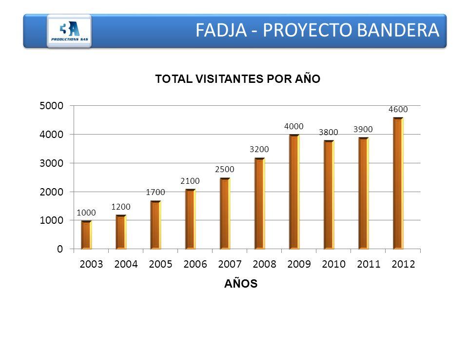 FADJA - PROYECTO BANDERA AÑOS TOTAL VISITANTES POR AÑO