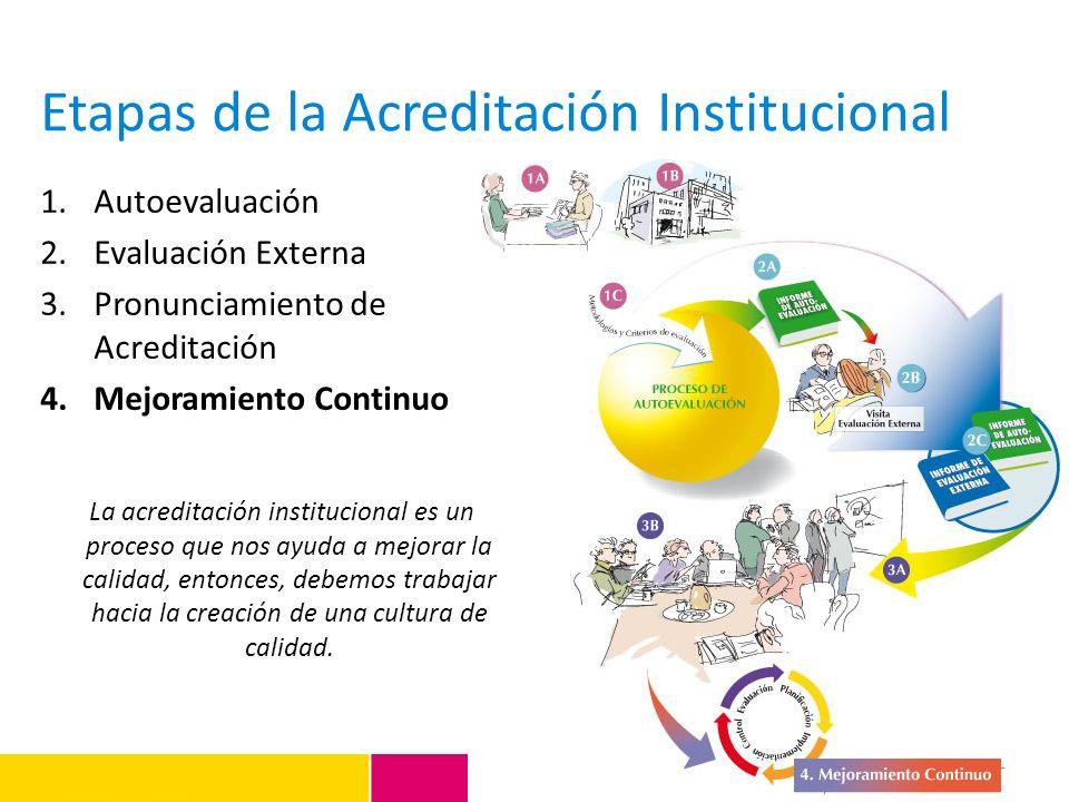 Etapas de la Acreditación Institucional 1.Autoevaluación 2.Evaluación Externa 3.Pronunciamiento de Acreditación 4.Mejoramiento Continuo La acreditació