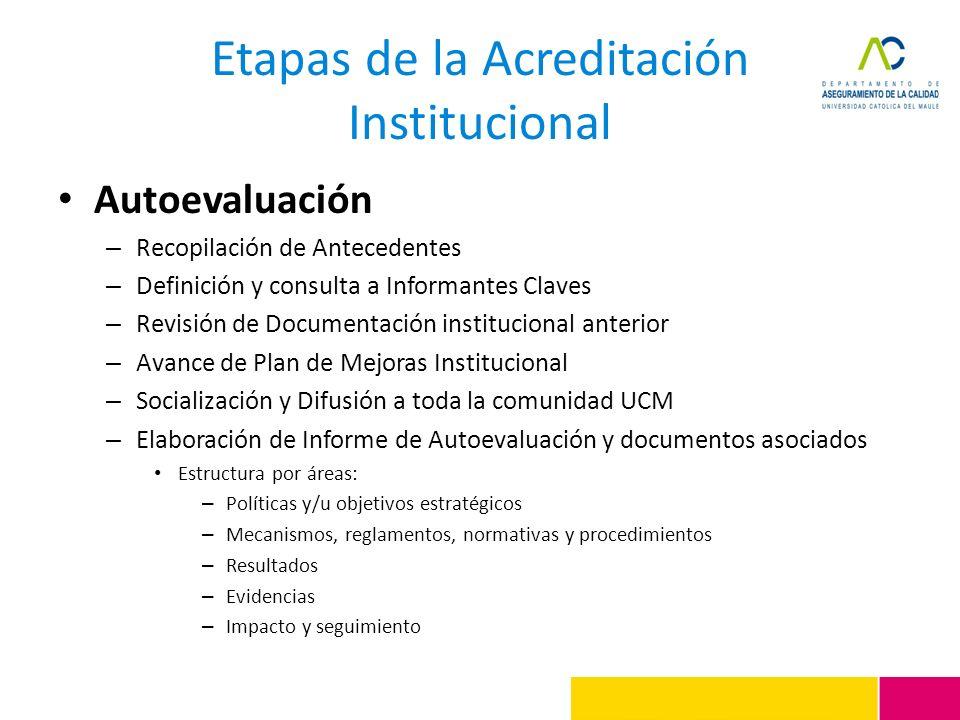 Etapas de la Acreditación Institucional Autoevaluación – Recopilación de Antecedentes – Definición y consulta a Informantes Claves – Revisión de Docum