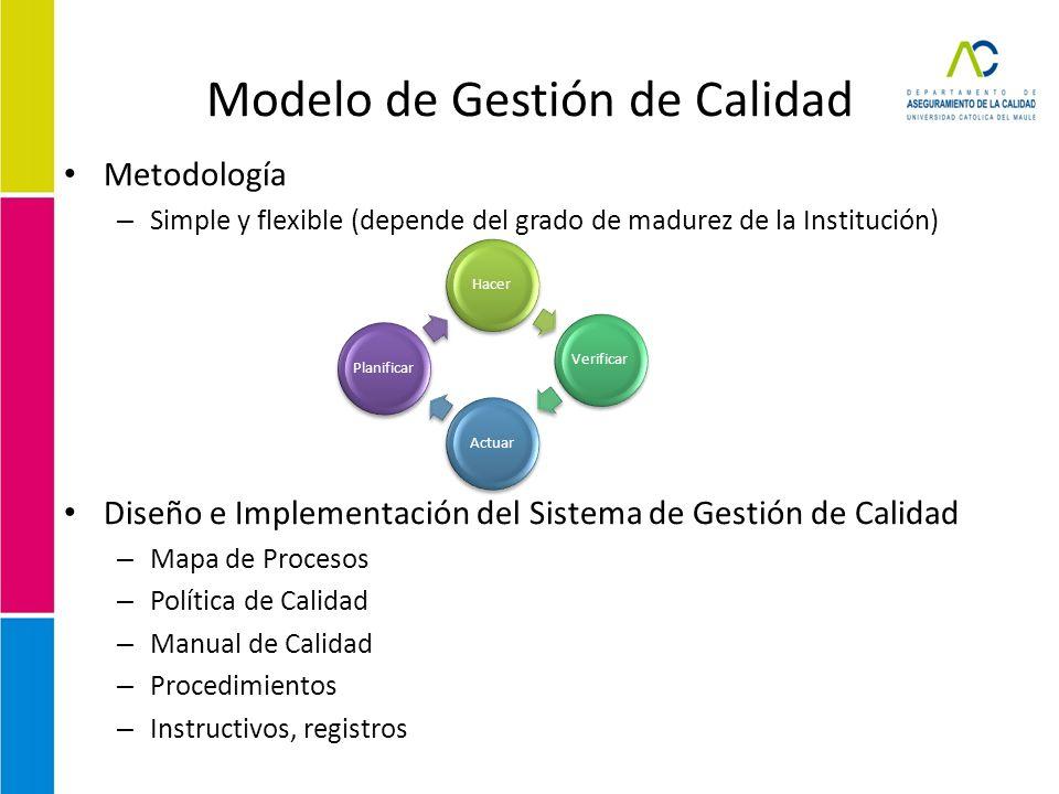 Modelo de Gestión de Calidad Metodología – Simple y flexible (depende del grado de madurez de la Institución) Diseño e Implementación del Sistema de G