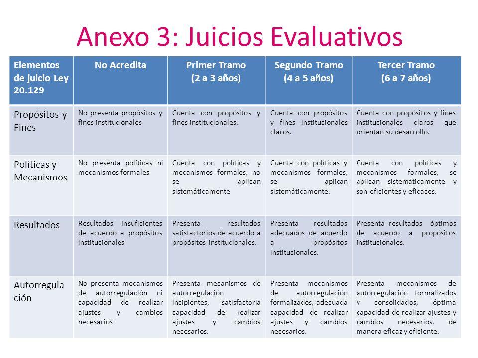 Anexo 3: Juicios Evaluativos Elementos de juicio Ley 20.129 No AcreditaPrimer Tramo (2 a 3 años) Segundo Tramo (4 a 5 años) Tercer Tramo (6 a 7 años)