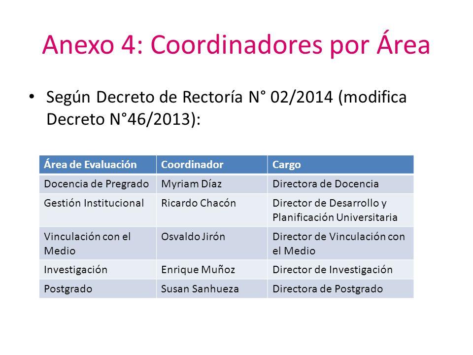 Anexo 4: Coordinadores por Área Según Decreto de Rectoría N° 02/2014 (modifica Decreto N°46/2013): Área de EvaluaciónCoordinadorCargo Docencia de Preg