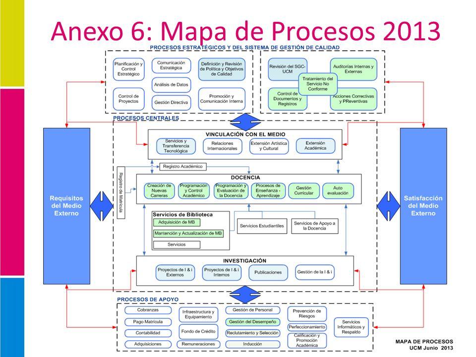 Anexo 6: Mapa de Procesos 2013