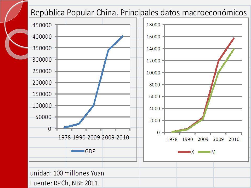 País2010 PIB*, trill.de dólares País2015 PIB*, trill.