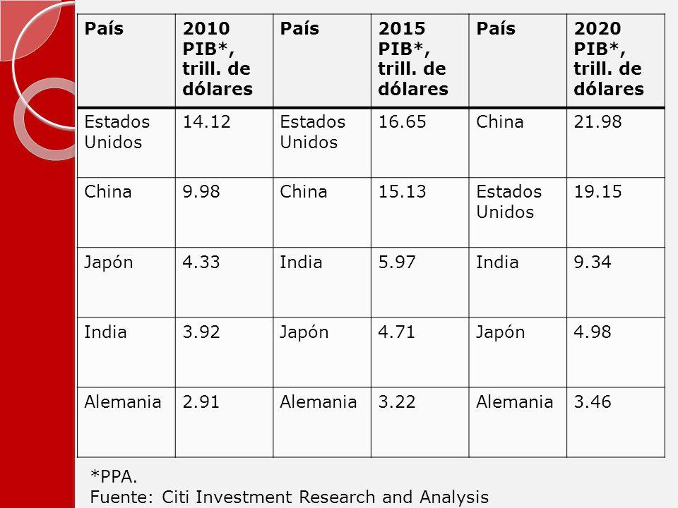 País2010 PIB*, trill. de dólares País2015 PIB*, trill. de dólares País2020 PIB*, trill. de dólares Estados Unidos 14.12Estados Unidos 16.65China21.98