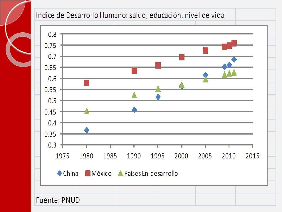 20102011 Chile, 4544 México, 5647 China, 89101 India, 119134 PNUD.