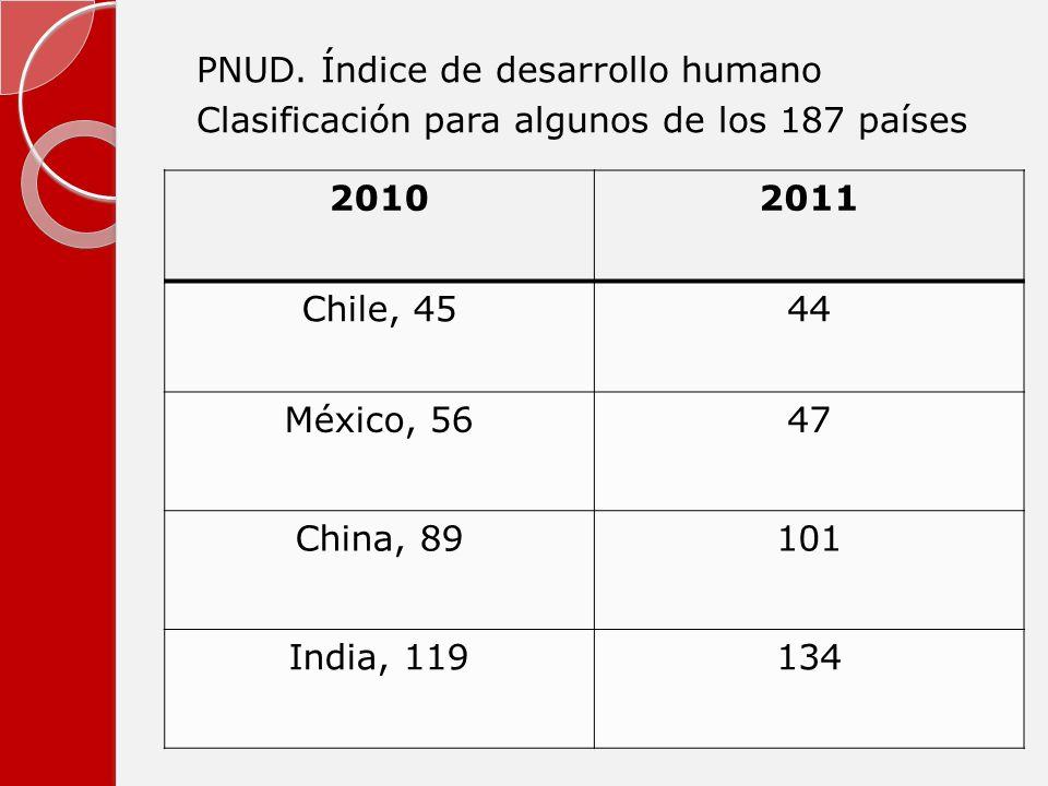 20102011 Chile, 4544 México, 5647 China, 89101 India, 119134 PNUD. Índice de desarrollo humano Clasificación para algunos de los 187 países
