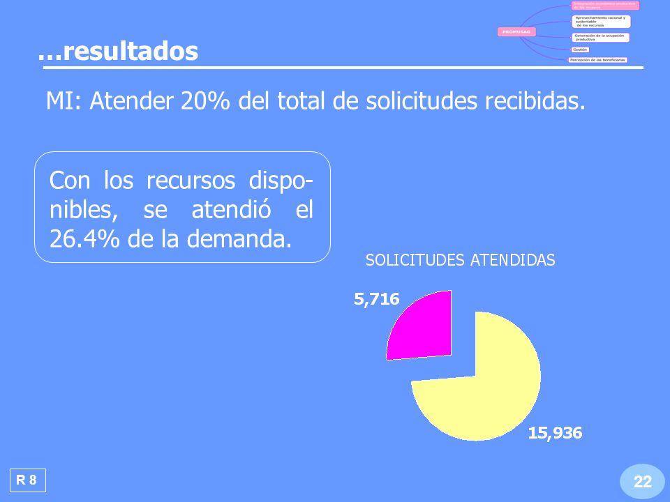 R 5 Después de un año de operación sobrevivió el 59.2% de proyectos apoyados.
