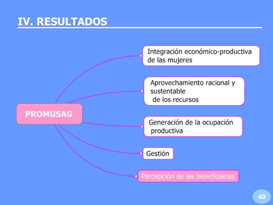 …resultados Meta: Obtener una percepción favorable de acciones de asistencia técnica de 70.0% de los grupos de beneficiarias.