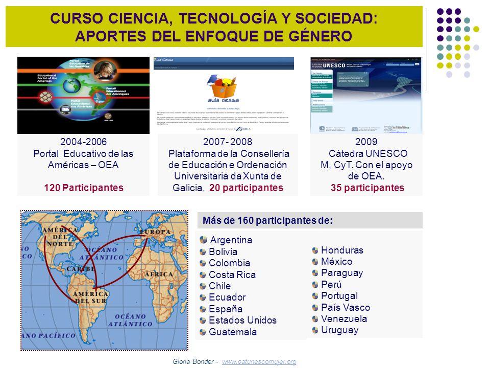CURSO CIENCIA, TECNOLOGÍA Y SOCIEDAD: APORTES DEL ENFOQUE DE GÉNERO 2004-2006 Portal Educativo de las Américas – OEA 120 Participantes 2007- 2008 Plat
