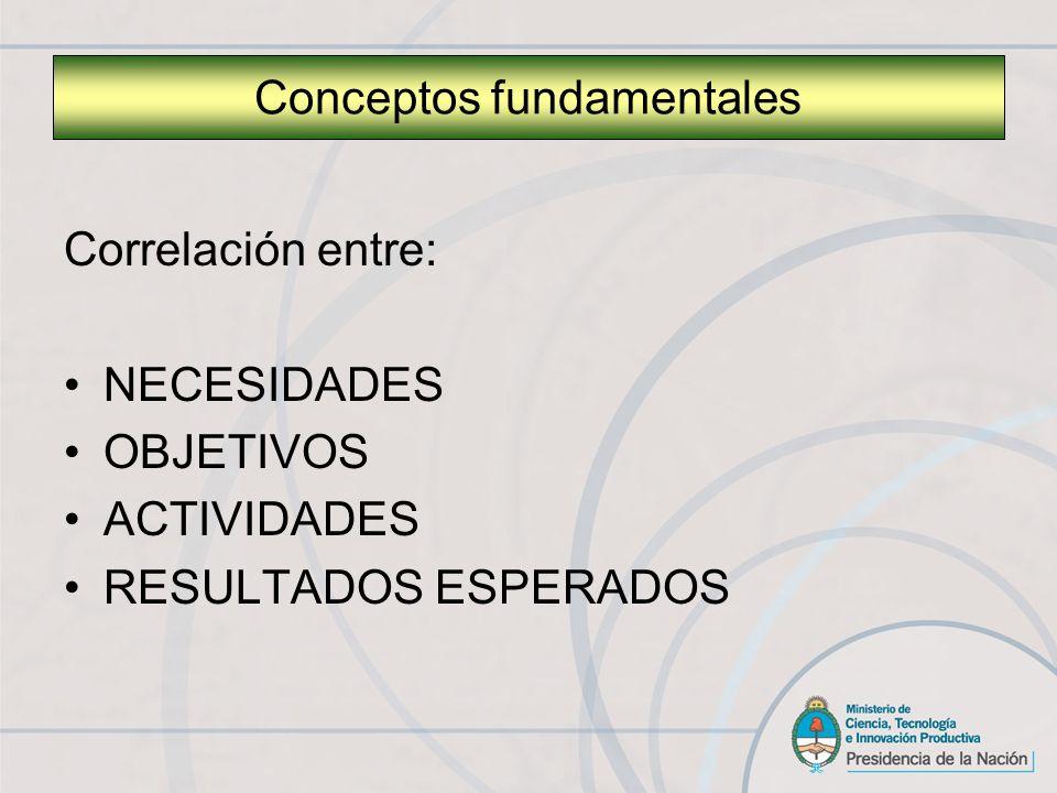 Correlación entre: NECESIDADES OBJETIVOS ACTIVIDADES RESULTADOS ESPERADOS Conceptos fundamentales