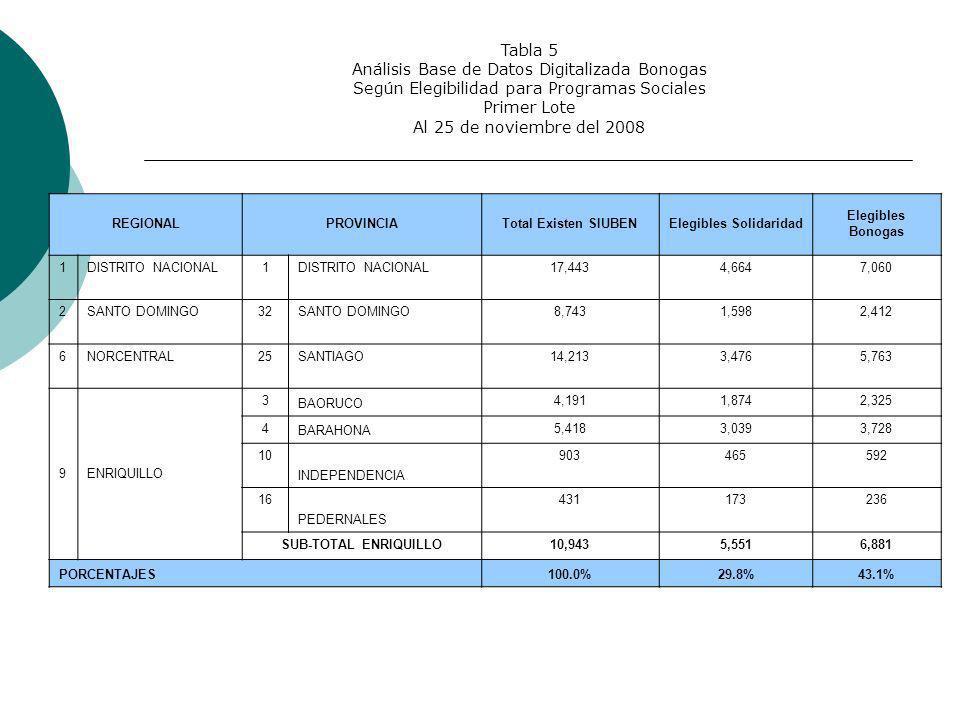 Tabla 5 Análisis Base de Datos Digitalizada Bonogas Según Elegibilidad para Programas Sociales Primer Lote Al 25 de noviembre del 2008 REGIONALPROVINCIATotal Existen SIUBENElegibles Solidaridad Elegibles Bonogas 1DISTRITO NACIONAL1 17,4434,6647,060 2SANTO DOMINGO32SANTO DOMINGO8,7431,5982,412 6NORCENTRAL25SANTIAGO14,2133,4765,763 9ENRIQUILLO 3 BAORUCO 4,1911,8742,325 4 BARAHONA 5,4183,0393,728 10 INDEPENDENCIA 903465592 16 PEDERNALES 431173236 SUB-TOTAL ENRIQUILLO10,9435,5516,881 PORCENTAJES100.0%29.8%43.1%
