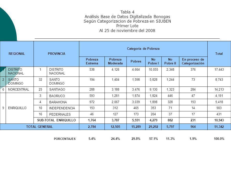 Tabla 4 Análisis Base de Datos Digitalizada Bonogas Según Categorizacion de Pobreza en SIUBEN Primer Lote Al 25 de noviembre del 2008 REGIONALPROVINCIA Categoría de Pobreza Total Pobreza Extrema Pobreza Moderada Pobres No Pobre I No Pobre II En proceso de Categorización 1DISTRITO NACIONAL 1DISTRITO NACIONAL 5384,1264,66410,0552,34837617,443 2SANTO DOMINGO 32SANTO DOMINGO 1941,4041,5985,8281,244738,743 6NORCENTRAL25SANTIAGO2883,1883,4769,1301,32328414,213 9ENRIQUILLO 3 BAORUCO 5931,2811,8741,824446474,191 4 BARAHONA 9722,0673,0391,8983281535,418 10 INDEPENDENCIA 1533124653537114903 16 PEDERNALES 461271732043717431 SUB-TOTAL ENRIQUILLO1,7643,7875,5514,27988223110,943 TOTAL GENERAL2,78412,50515,28929,2925,79796451,342 PORCENTAJES 5.4%24.4%29.8%57.1%11.3%1.9%100.0%
