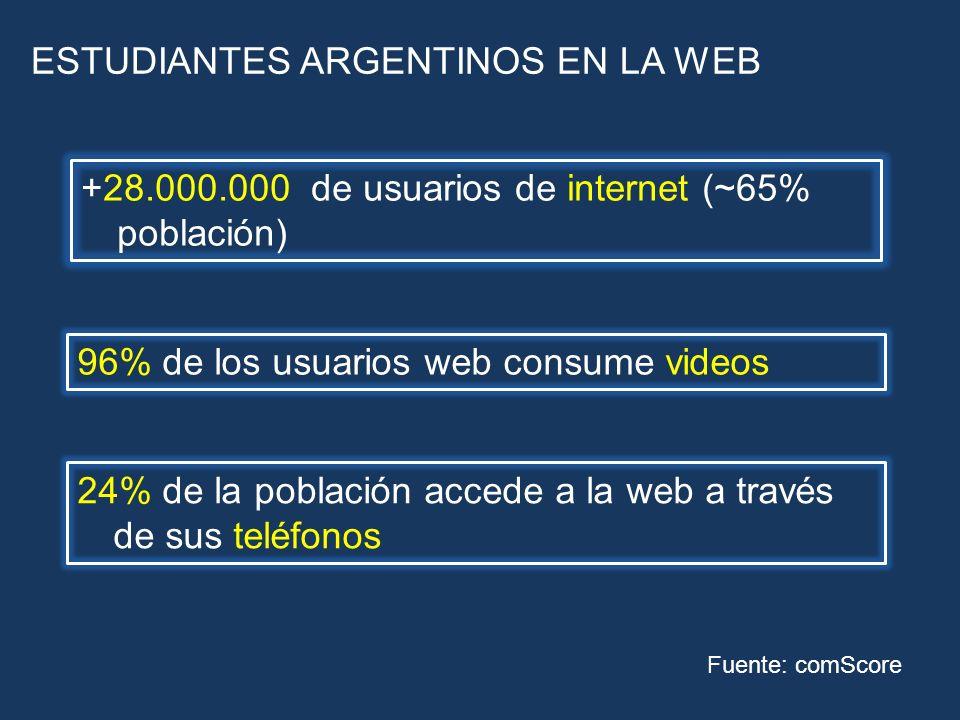 ESTUDIANTES ARGENTINOS EN LA WEB Fuente: comScore +28.000.000 de usuarios de internet (~65% población) 96% de los usuarios web consume videos 24% de l