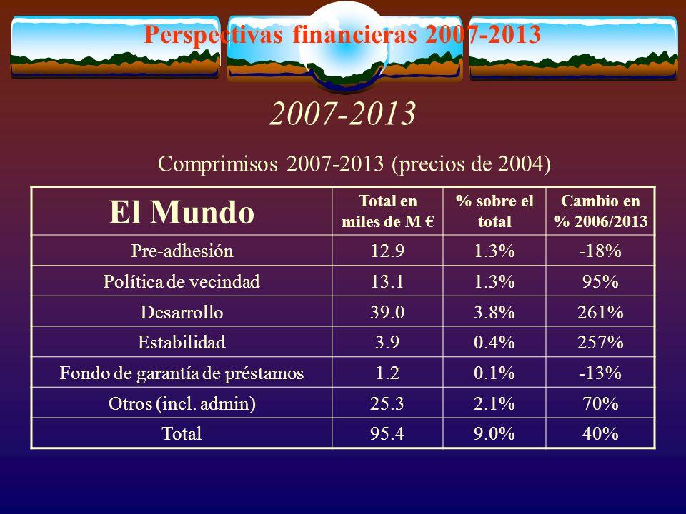 Perspectivas financieras 2007-2013 2007-2013 El Mundo Total en miles de M % sobre el total Cambio en % 2006/2013 Pre-adhesión12.91.3%-18% Política de vecindad13.11.3%95% Desarrollo39.03.8%261% Estabilidad3.90.4%257% Fondo de garantía de préstamos1.20.1%-13% Otros (incl.