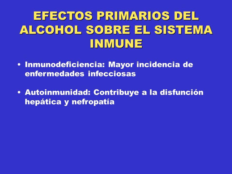 EFECTOS PRIMARIOS DEL ALCOHOL SOBRE EL SISTEMA INMUNE Inmunodeficiencia: Mayor incidencia de enfermedades infecciosas Autoinmunidad: Contribuye a la disfunción hepática y nefropatía