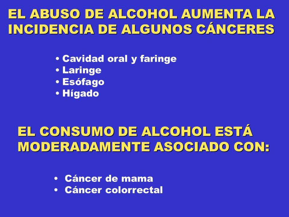 EL ABUSO DE ALCOHOL AUMENTA LA INCIDENCIA DE ALGUNOS CÁNCERES Cavidad oral y faringe Laringe Esófago Hígado EL CONSUMO DE ALCOHOL ESTÁ MODERADAMENTE ASOCIADO CON: Cáncer de mama Cáncer colorrectal