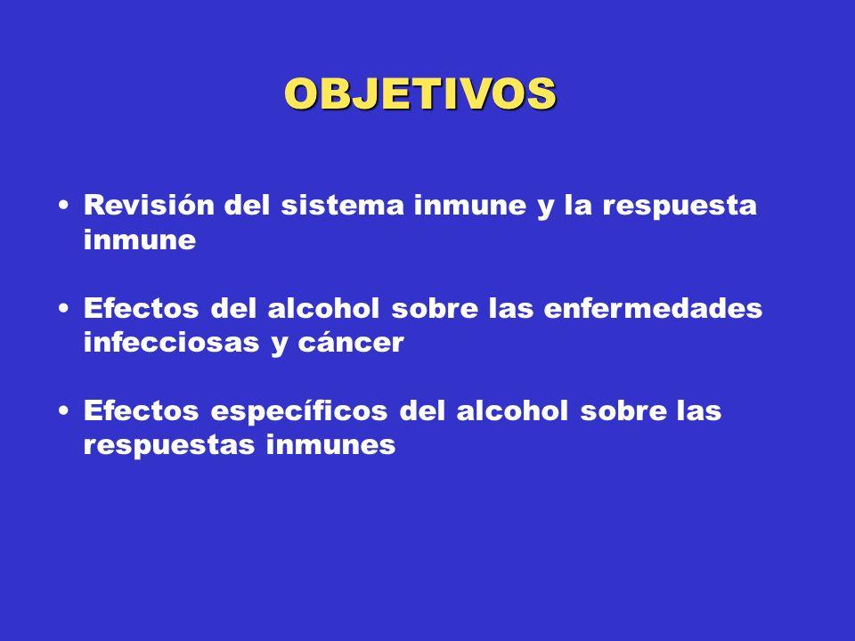 Revisión del sistema inmune y la respuesta inmune Efectos del alcohol sobre las enfermedades infecciosas y cáncer Efectos específicos del alcohol sobre las respuestas inmunes OBJETIVOS