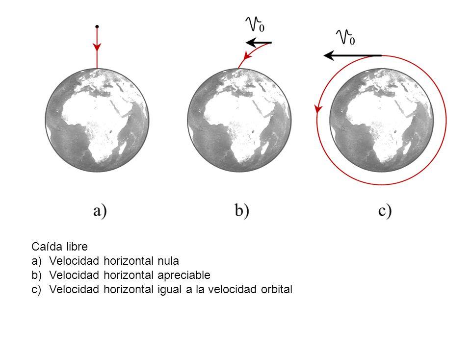 Caída libre a)Velocidad horizontal nula b)Velocidad horizontal apreciable c)Velocidad horizontal igual a la velocidad orbital