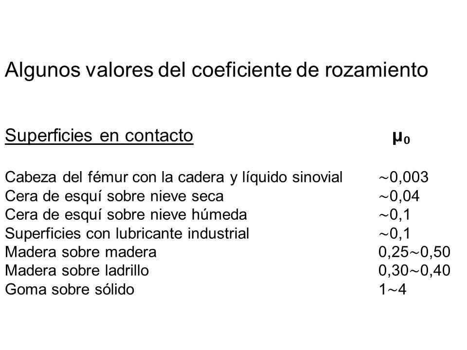 Algunos valores del coeficiente de rozamiento Superficies en contacto μ Cabeza del fémur con la cadera y líquido sinovial 0,003 Cera de esquí sobre ni