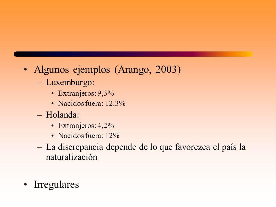 Algunos ejemplos (Arango, 2003) –Luxemburgo: Extranjeros: 9,3% Nacidos fuera: 12,3% –Holanda: Extranjeros: 4,2% Nacidos fuera: 12% –La discrepancia de
