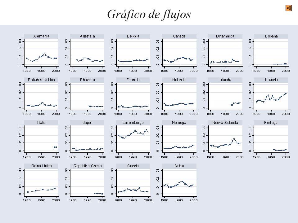 Gráfico de flujos
