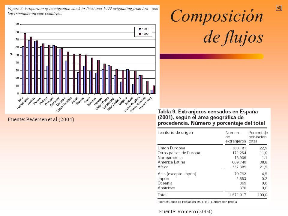 Composición de flujos Fuente: Pedersen et al (2004) Fuente: Romero (2004)