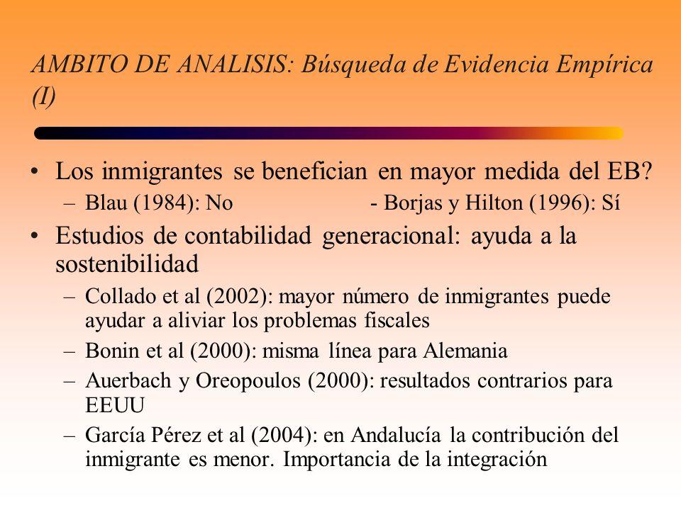 AMBITO DE ANALISIS: Búsqueda de Evidencia Empírica (I) Los inmigrantes se benefician en mayor medida del EB? –Blau (1984): No- Borjas y Hilton (1996):