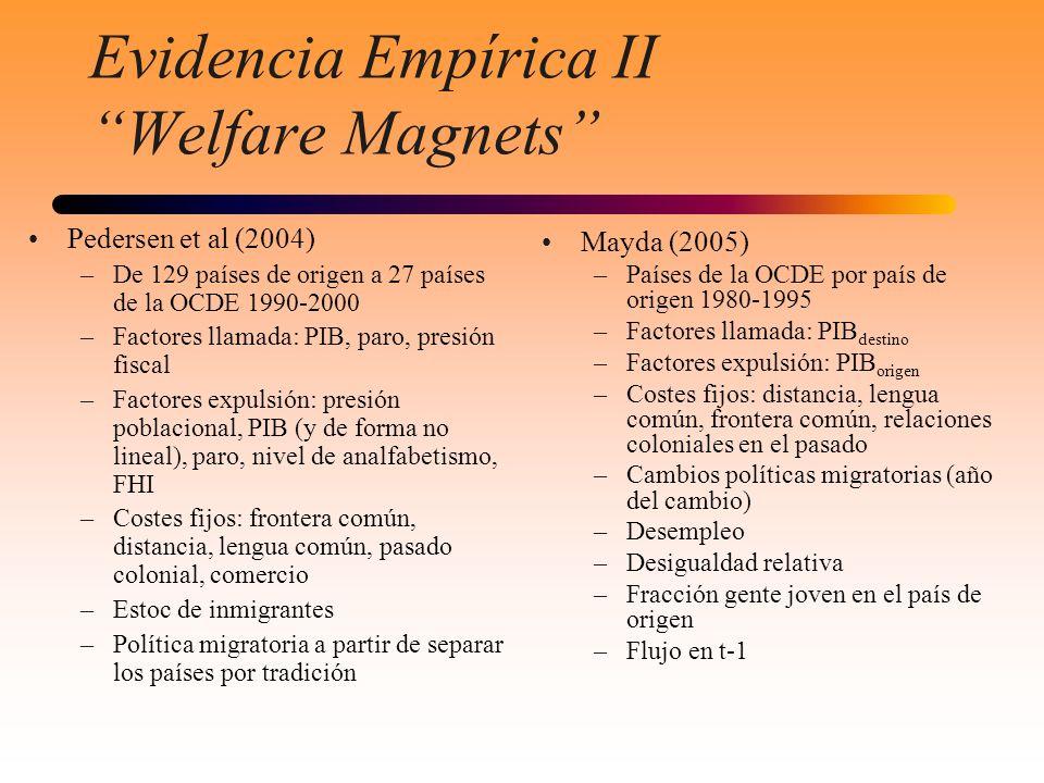 Evidencia Empírica II Welfare Magnets Pedersen et al (2004) –De 129 países de origen a 27 países de la OCDE 1990-2000 –Factores llamada: PIB, paro, pr
