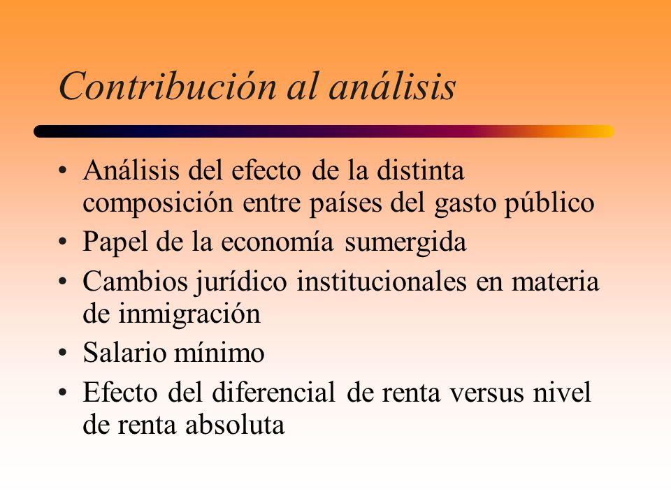 Contribución al análisis Análisis del efecto de la distinta composición entre países del gasto público Papel de la economía sumergida Cambios jurídico