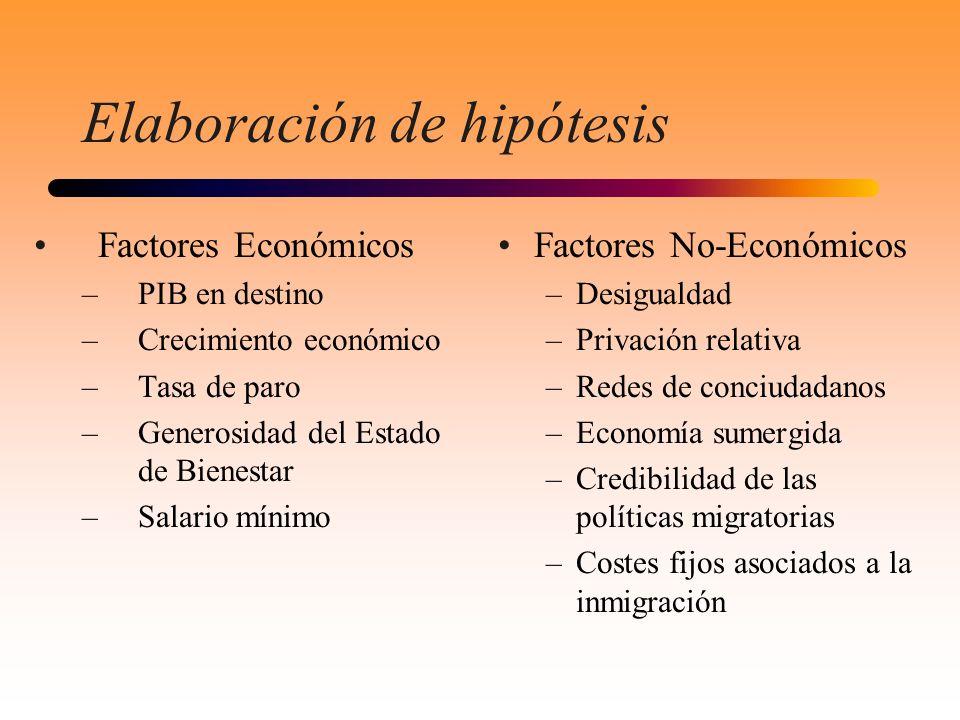 Elaboración de hipótesis Factores Económicos –PIB en destino –Crecimiento económico –Tasa de paro –Generosidad del Estado de Bienestar –Salario mínimo