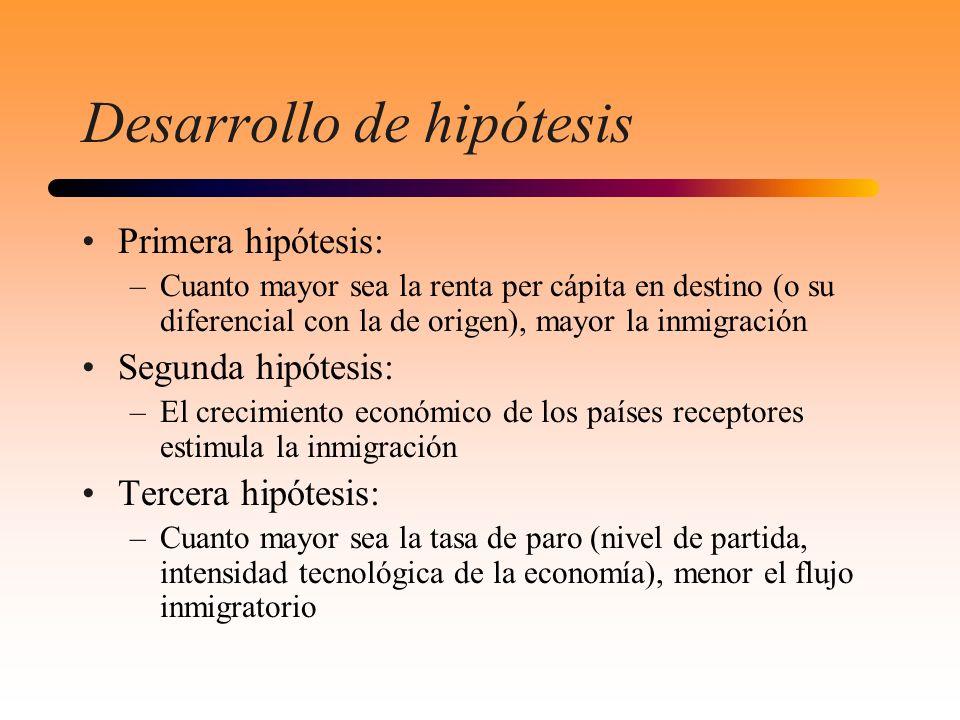 Desarrollo de hipótesis Primera hipótesis: –Cuanto mayor sea la renta per cápita en destino (o su diferencial con la de origen), mayor la inmigración