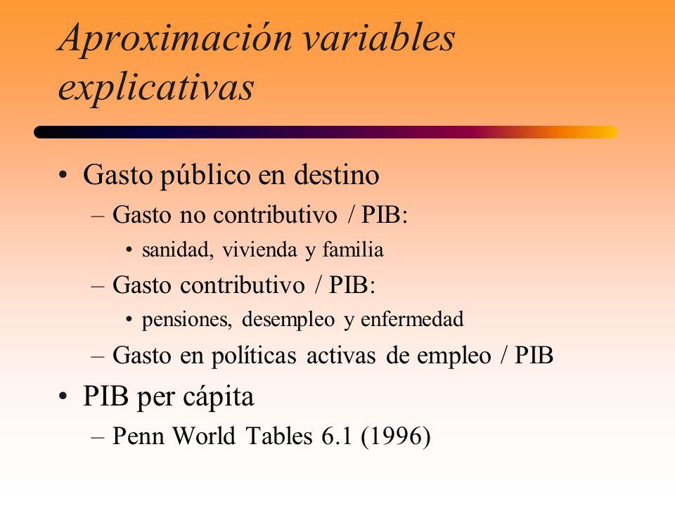 Aproximación variables explicativas Gasto público en destino –Gasto no contributivo / PIB: sanidad, vivienda y familia –Gasto contributivo / PIB: pens