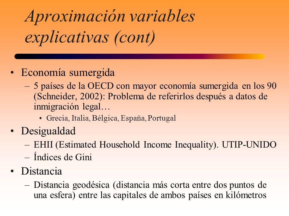 Aproximación variables explicativas (cont) Economía sumergida –5 países de la OECD con mayor economía sumergida en los 90 (Schneider, 2002): Problema