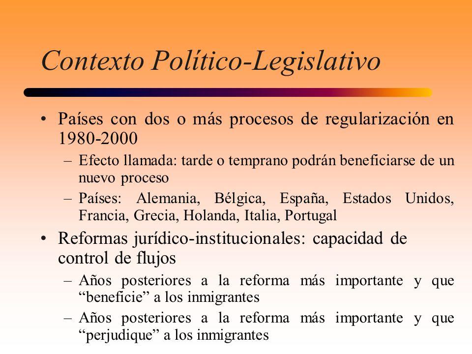 Contexto Político-Legislativo Países con dos o más procesos de regularización en 1980-2000 –Efecto llamada: tarde o temprano podrán beneficiarse de un