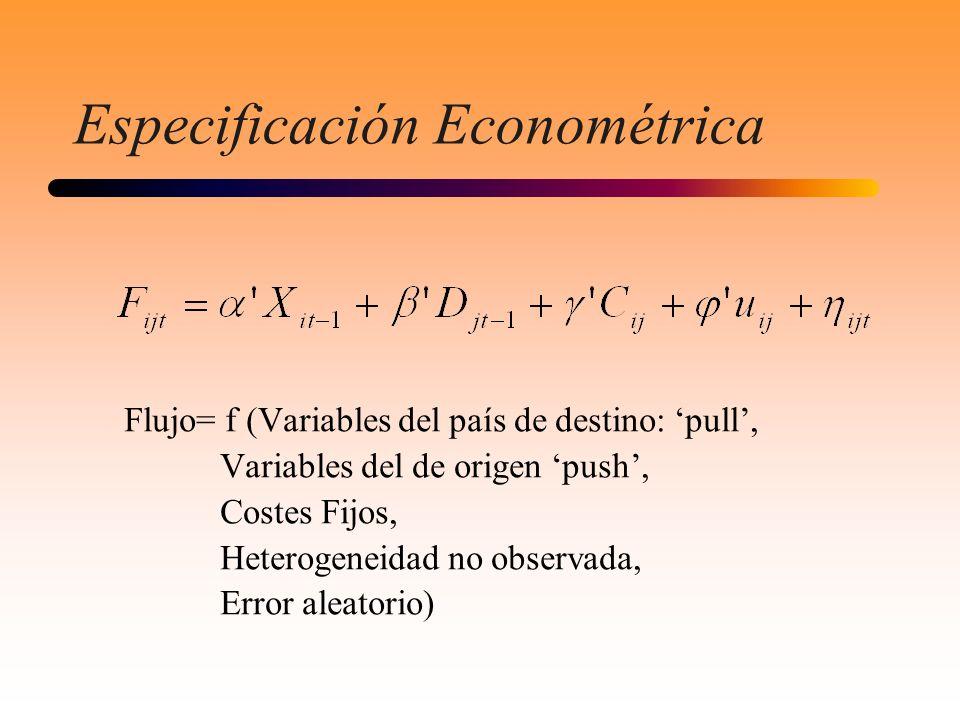 Especificación Econométrica Flujo= f (Variables del país de destino: pull, Variables del de origen push, Costes Fijos, Heterogeneidad no observada, Er