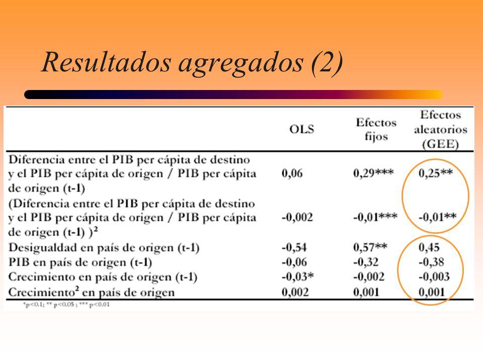 Resultados agregados (2)