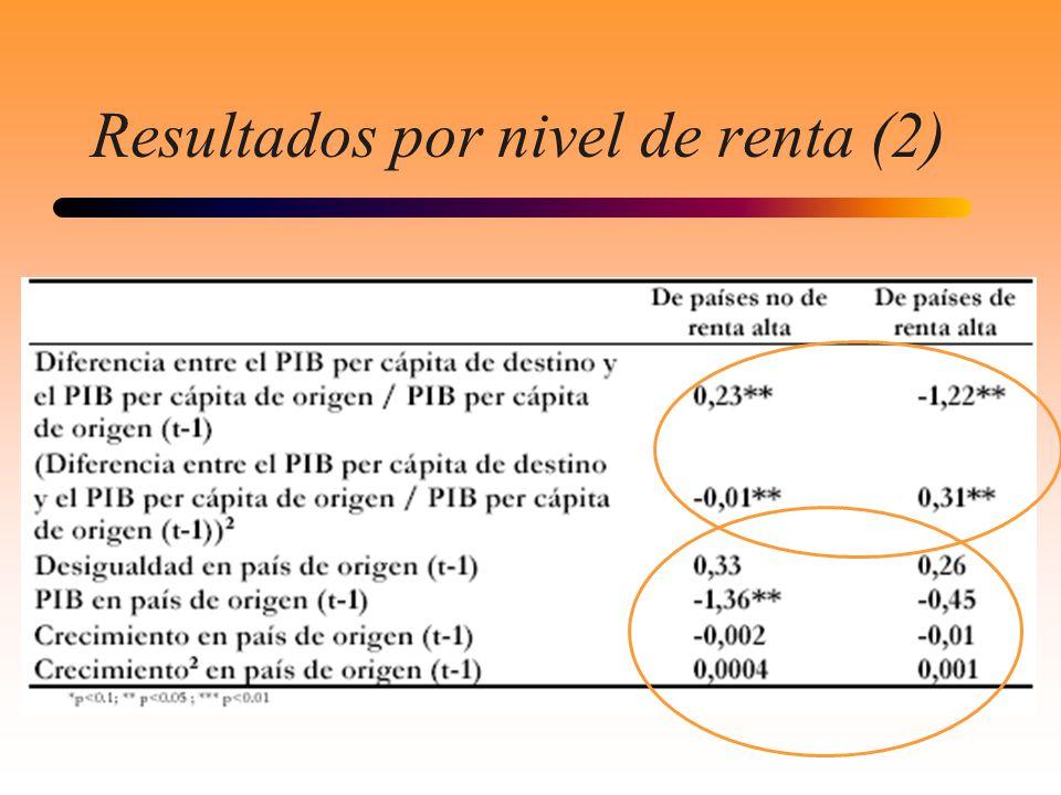 Resultados por nivel de renta (2)