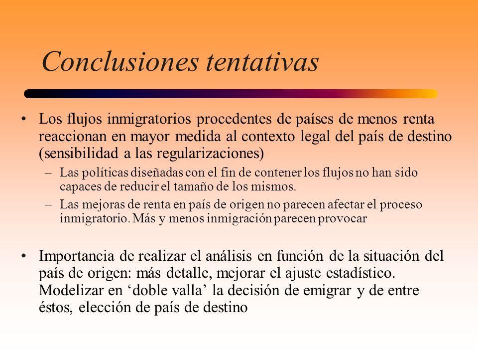 Conclusiones tentativas Los flujos inmigratorios procedentes de países de menos renta reaccionan en mayor medida al contexto legal del país de destino