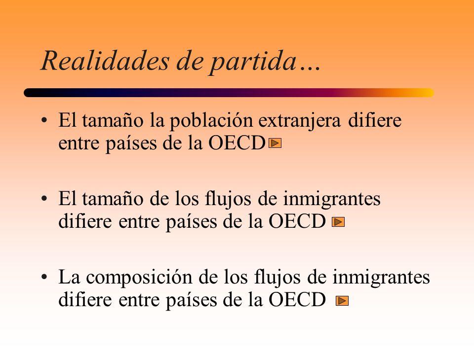 Realidades de partida… El tamaño la población extranjera difiere entre países de la OECD El tamaño de los flujos de inmigrantes difiere entre países d