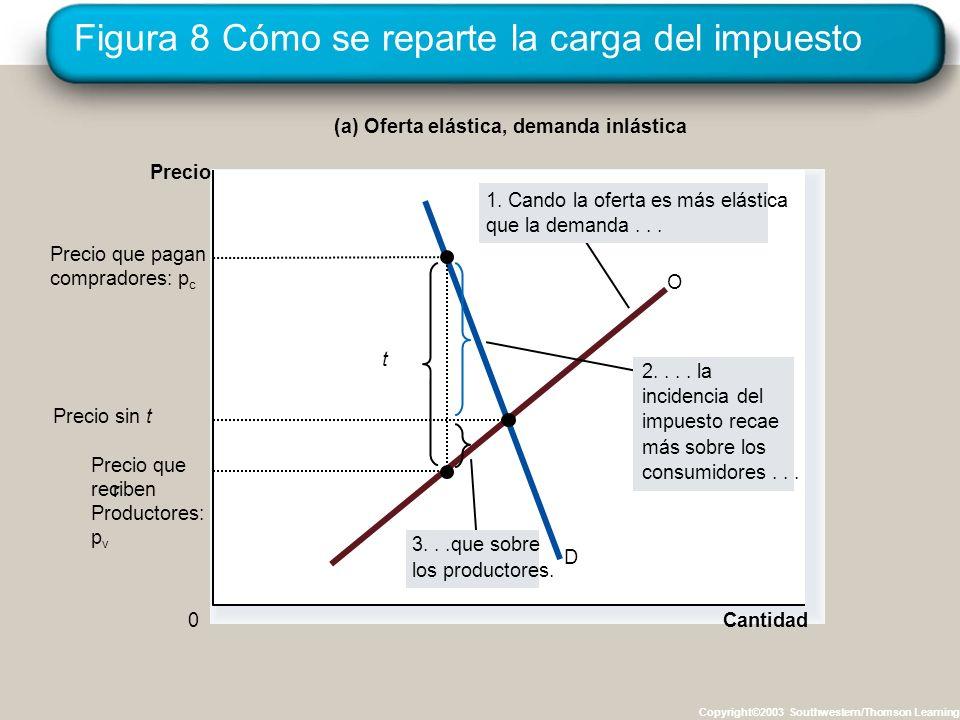 Figura 8 Cómo se reparte la carga del impuesto Copyright©2003 Southwestern/Thomson Learning Cantidad 0 Precio D O t Precio que reciben Productores: p