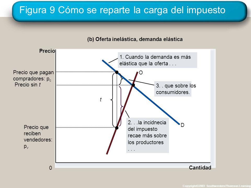 Figura 9 Cómo se reparte la carga del impuesto Copyright©2003 Southwestern/Thomson Learning Cantidad 0 Precio D O t Precio que reciben vendedores: p v