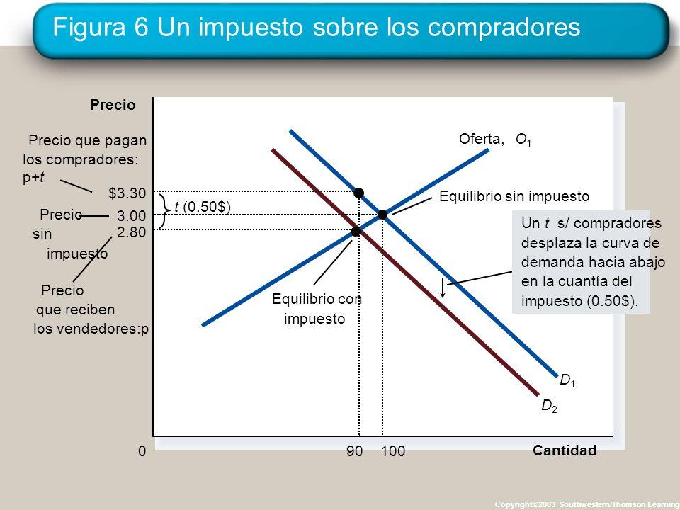 Figura 7 Un impuesto sobre los vendedores Copyright©2003 Southwestern/Thomson Learning 2.80 Cantidad 0 Precio sin impuestp Precio que reciben los vendedores: p-t Equilibrio con impuesto Equilibrio sin impuesto t ($0.50) Precio que pagan los compradores: p O1O1 O2O2 D1D1 Un t s/ vendedores desplaza la curva de oferta hacia ariba en la cuantía del impuesto ($0.50).
